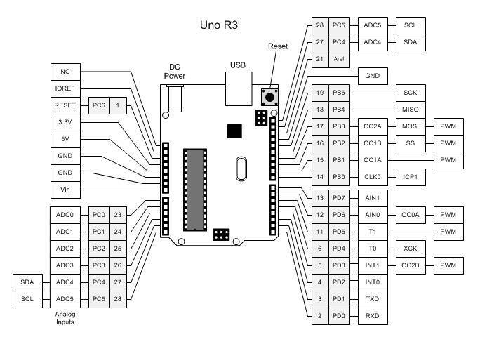 arduino-unoR3_pinout