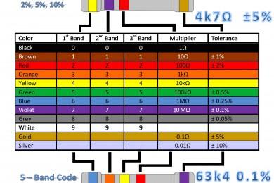 ResistorColorCode