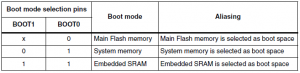 arm-cortex-m3-boot_pins_select